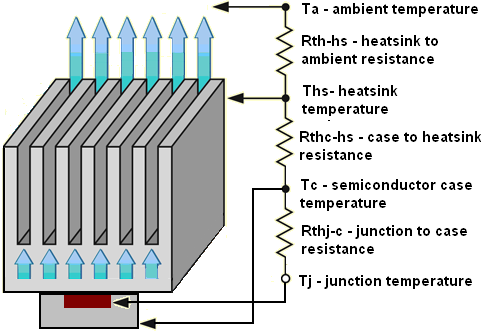 heatsink design thermal circuit