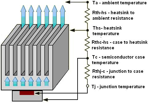 Heat Sink Design Calculators Thermal Analysis Software