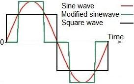 Power Inverter Circuits: DC-AC Converter