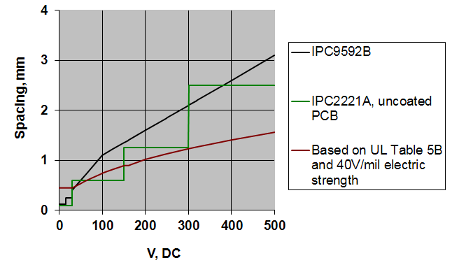 PCB trace spacing for voltage chart
